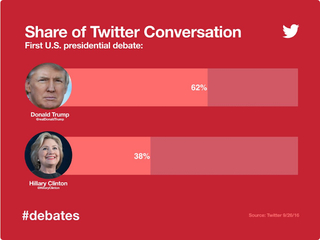 Trump most-tweeted about candidate during debate
