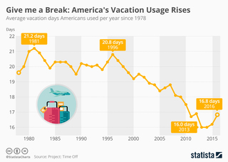 Americans are taking more time off work