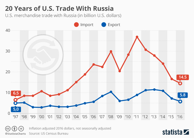 20 years of United States trade with Russian Federation